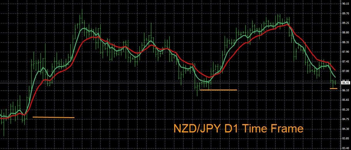 Forex Chart Analysis NZD/JPY 8-6-2014