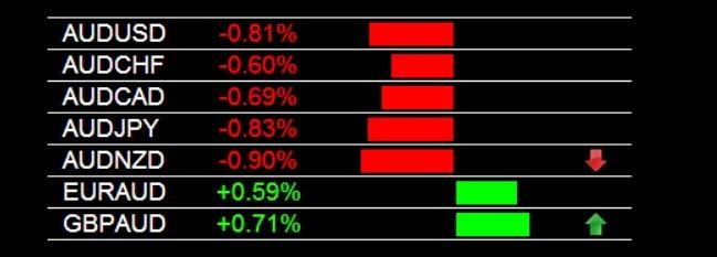 AUD/NZD Sell Signal 8-7-2014
