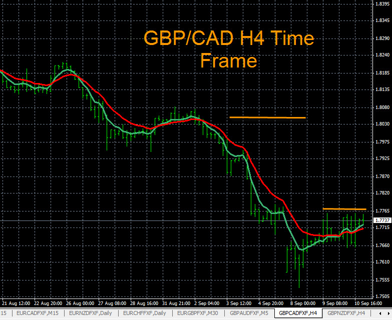 GBP/CAD H4 Time Frame Analysis