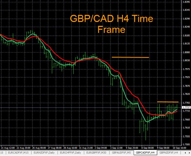 GBP/CAD H4 Time Frame 9-10-2014