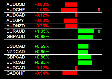 Currency Strength Indicator CAD Weakness 9-11-2014