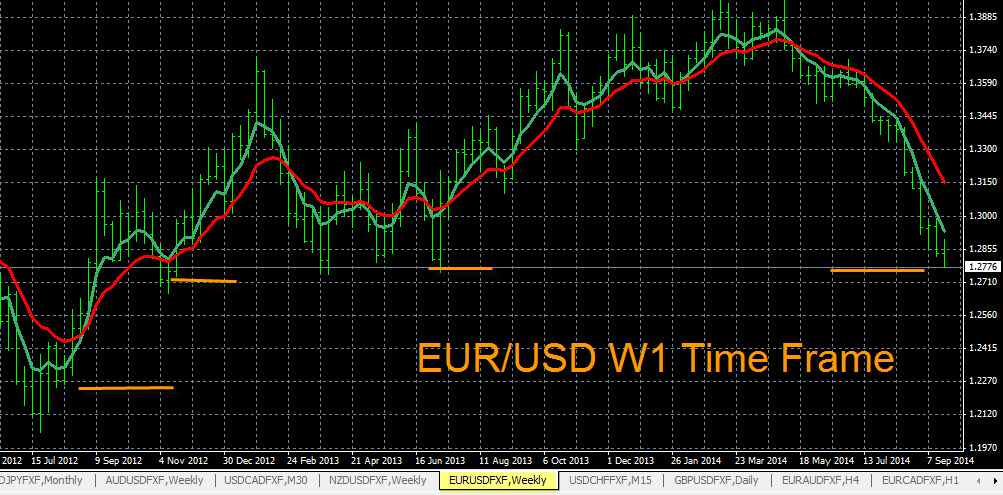 EUR/USD Down Trend And Support Levels