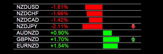 GBP/NZD Trading Alert 9-25-2014