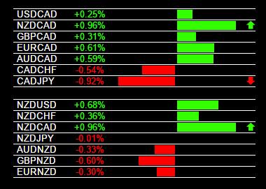 NZD/CAD Buy Signal