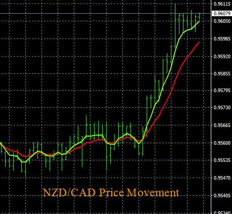 NZD/CAD Uptrend Continuation