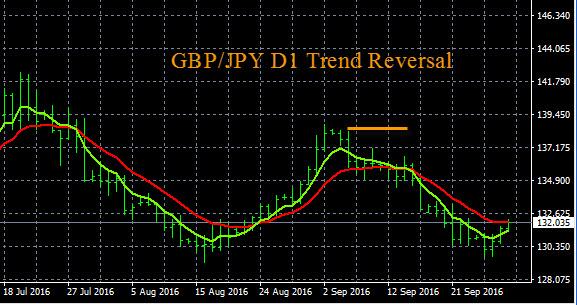 GBP/JPY Trend Reversal