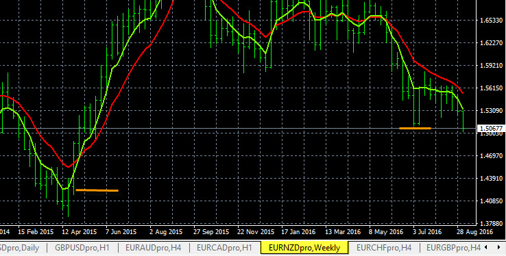 EUR/NZD Strong Downtrend