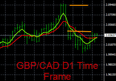 GBP/CAD Trend Analysis 9-9-2015