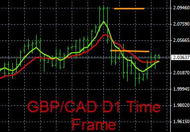 GBP/CAD Trend Analysis 9-9-2015