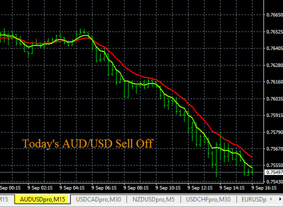 AUD/USD Strong Selloff Signal