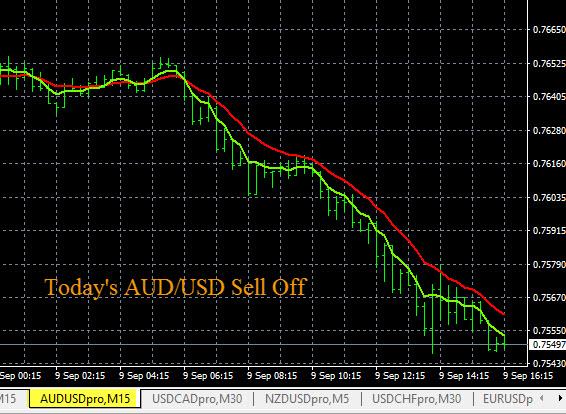 AUD/USD Strong Selloff Signal