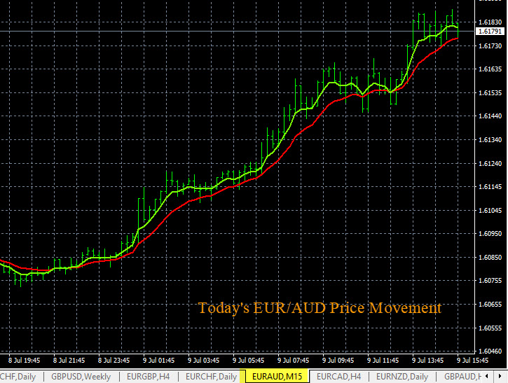 EUR/AUD Price Movement