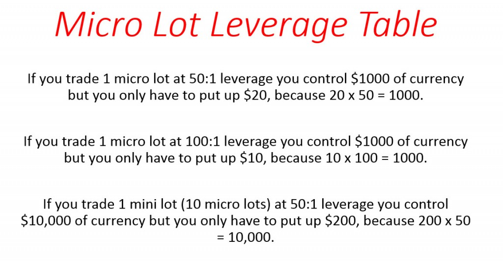 Forex Micro Lot Trading Leverage Table