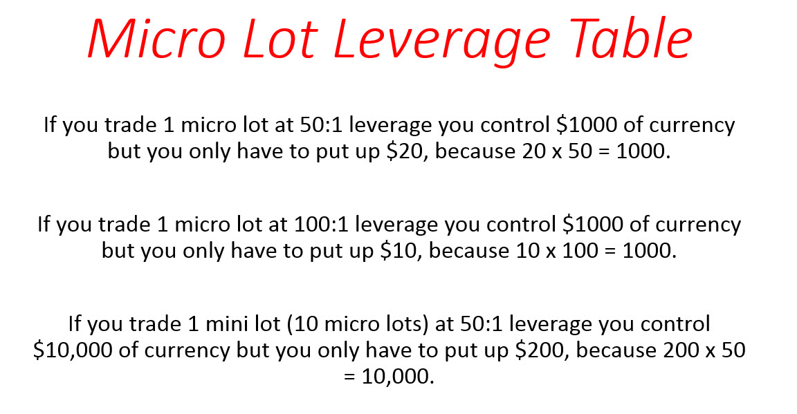 Forex leverage definition