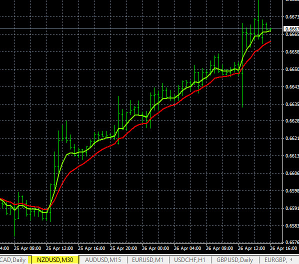 Forex Scanner, NZDUSD Price Movement