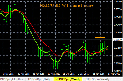 NZD/USD Trend and Resistance Levels 3-30-2016