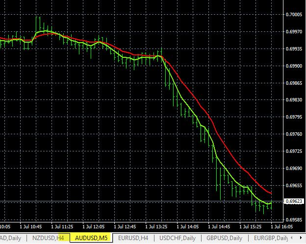 AUD/USD Sell Signal Chart
