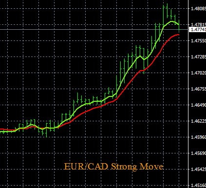 CAD Pairs Trading Alert Price Chart