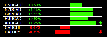 Currency Strength Indicator - CAD Weakness