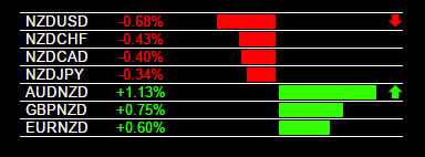 Currency Strength Indicator - NZD Weakness