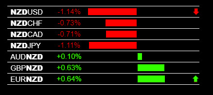 Currency Strength Indicator NZD