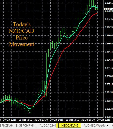 Currency Strength Indicator Price Movement