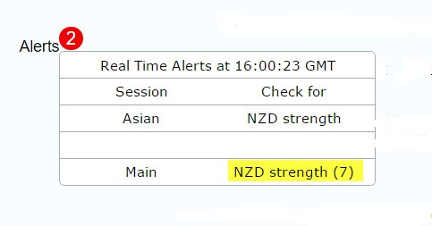 Currency Strength Meter Alerts
