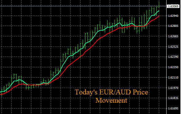 Currency Strength Meter - EUR/AUD Price Movement