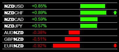 Currency Strength Meter Alerts NZD