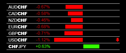 Currency Strength Strategy