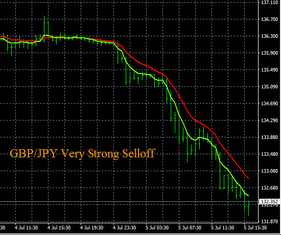Currency Strength Strategy GBP/JPY Selloff