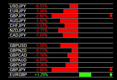 Currency Strength Strategy GBP Weakness