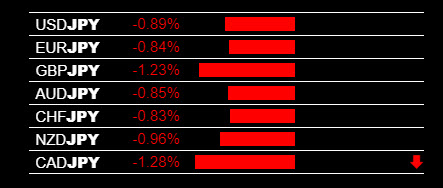 Currency Strength Strategy JPY