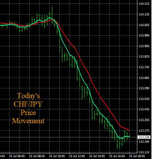 Forex Day Trading Chart