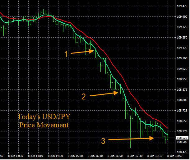 Forex Micro Lot Trading Example Chart