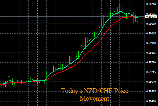 Forex Mobile App NZD/CHF Price Movement