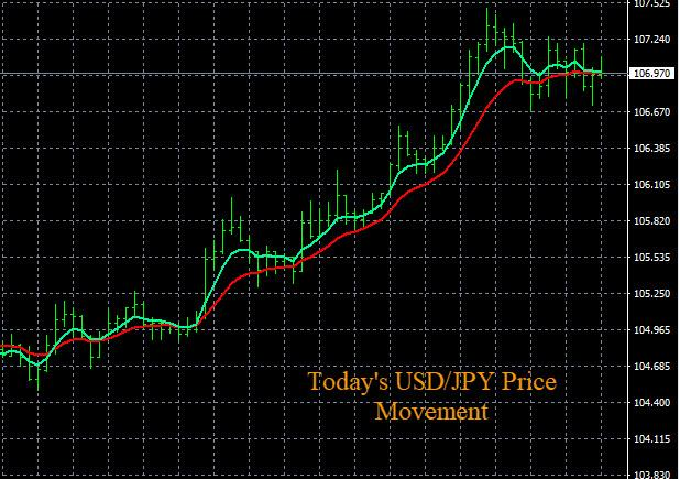 Forex News Price Chart Movement