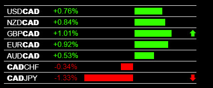 Forex News Trading CAD Weakness