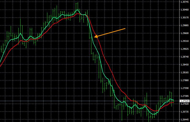 Forex Risk Reward Ratio Chart
