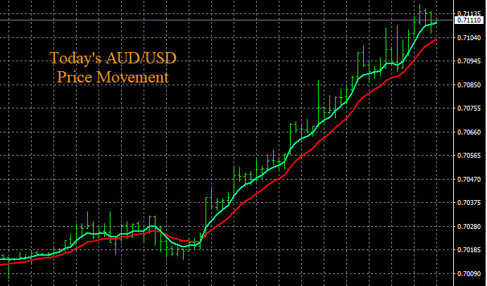 Forex Trading System AUD/USD
