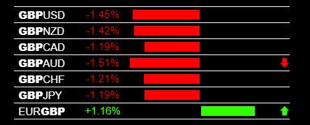 GBP News Creates Volatility