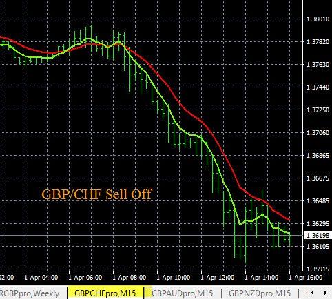 GBP News Volatility Price MovementF