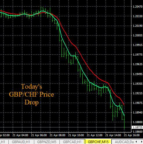 GBP/CHF, EUR/GBP Example Trade Chart