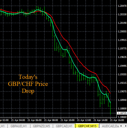 GBP/CHF, EUR/GBP Example Trade Entry