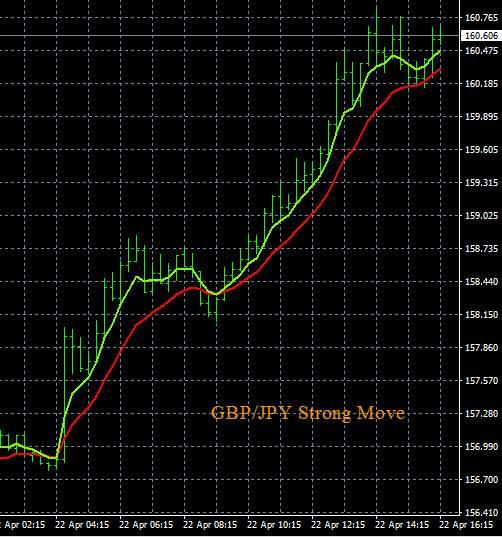 GBP/JPY Trading Alert Chart
