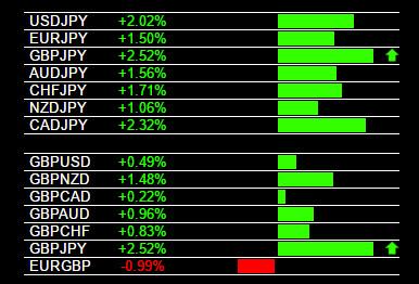GBP/JPY Trading Alert
