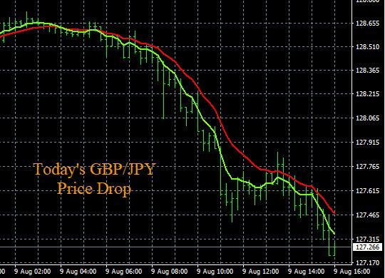 Live Forex Signals GBP/JPY Chart