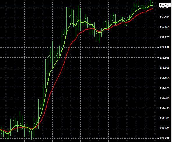 Metatrader 4 Setup Trend Analysis