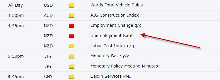 New Zealand Dollar NZD Economic News