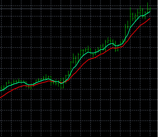 New Zealand Dollar NZD Pairs Trend Indicators